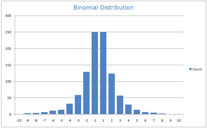 Binomial Model And It S Application To American Style