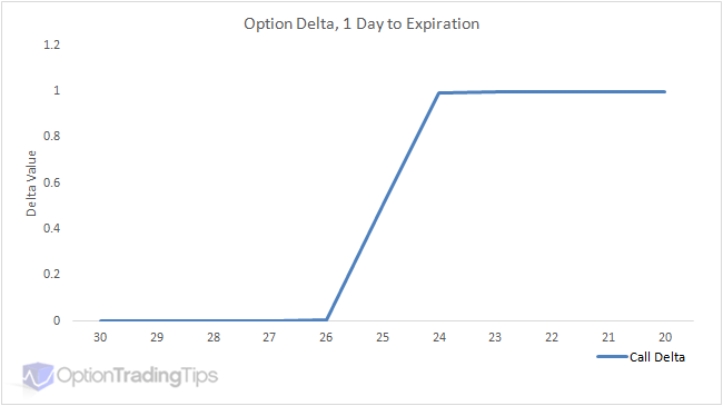 Call delta one day before expiration