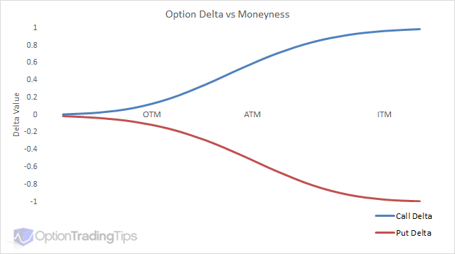 Call and Put Delta vs Their Associated Moneyness