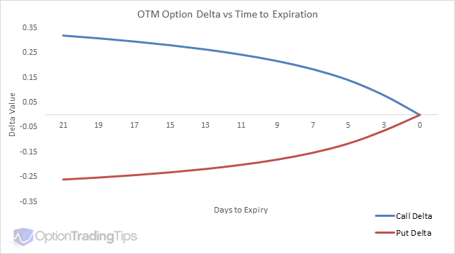 Option Delta vs Time to Expiry