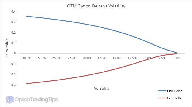 Delta in Options Trading