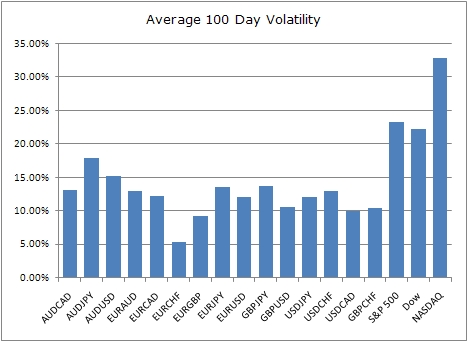 Volatility of forex options