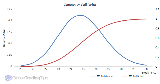 Stock options delta gamma vega