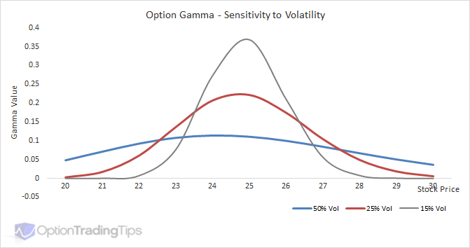 Options trading delta gamma