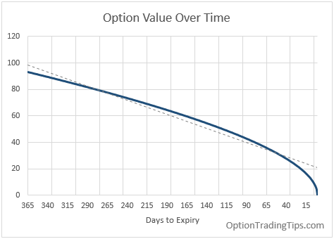 Binary option theta formula