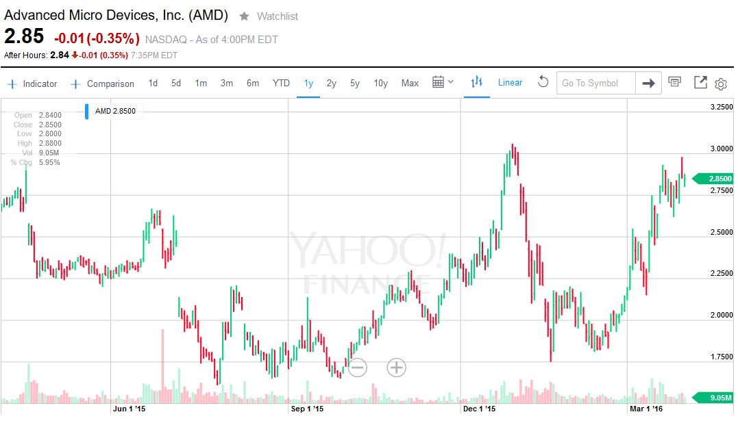 Amd Options Market