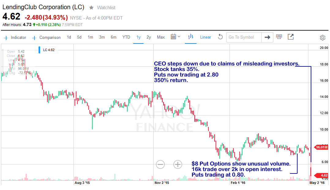 $LC Stock Tanks 35%