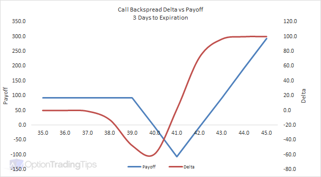 Call Backspread Delta Graph - 3 Days to Expiration
