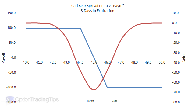 Call Bear Spread Delta Graph - 3 Days to Expiration