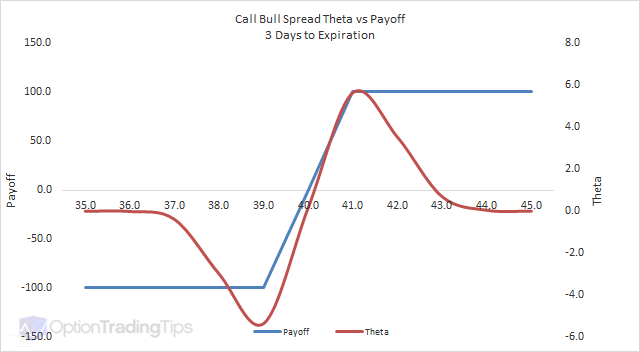 Call Bull Spread