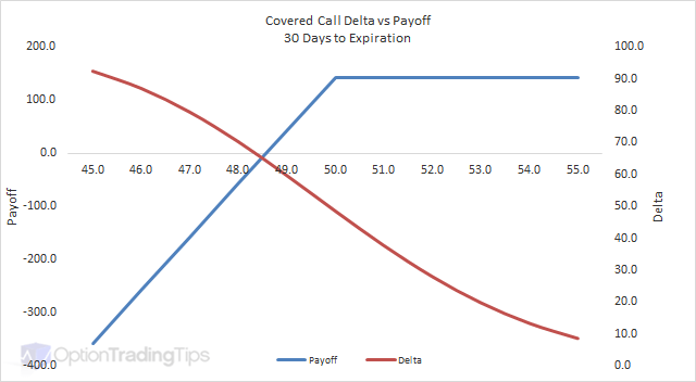 Covered Call Delta Graph - 30 Days to Expiration