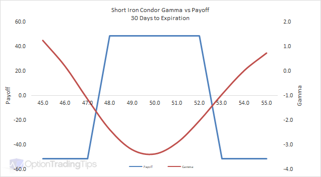 Iron Condor Options Strategy (Tutorial & Trade Examples) | projectoption
