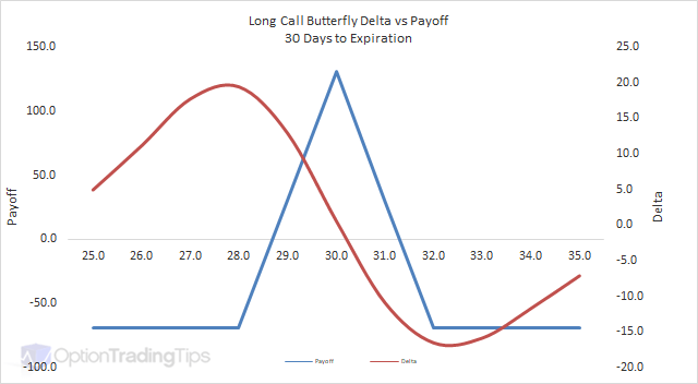 Long Call Butterfly Delta Graph - 30 Days to Expiration