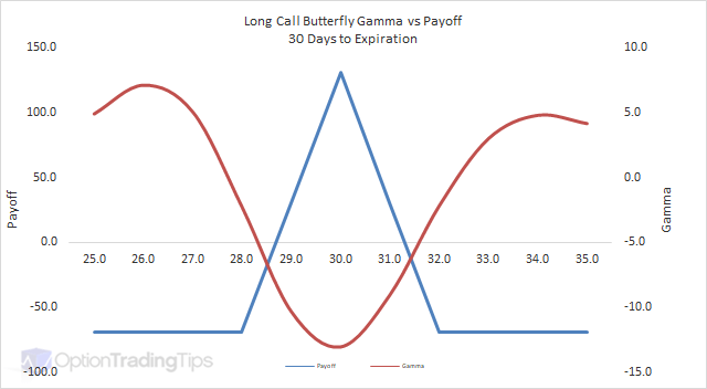 Long Call Butterfly Gamma Graph - 30 Days to Expiration