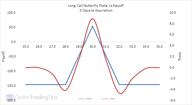 Long Call Butterfly Theta Graph - 3 Days to Expiration