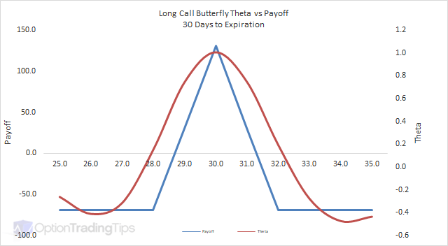 Long Call Butterfly Theta Graph - 30 Days to Expiration
