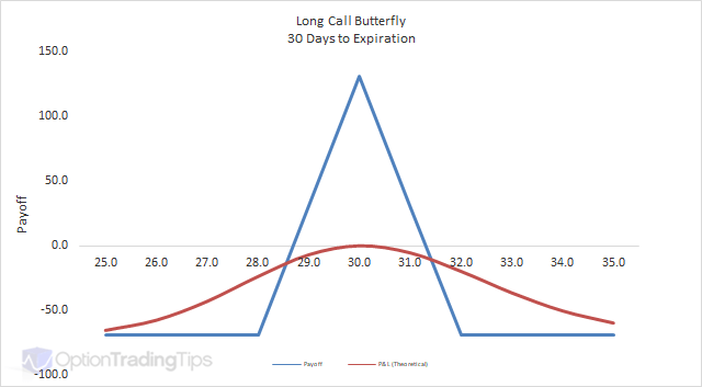 Long Call Butterfly Option Strategy Graph