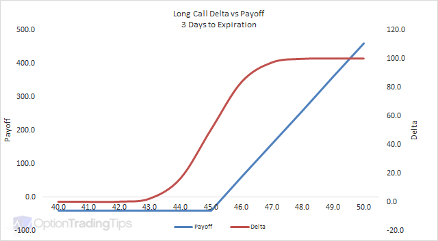 Long Call Delta Graph - 3 Days to Expiration