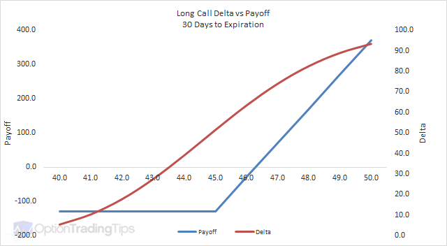Long Call Delta Graph - 30 Days to Expiration