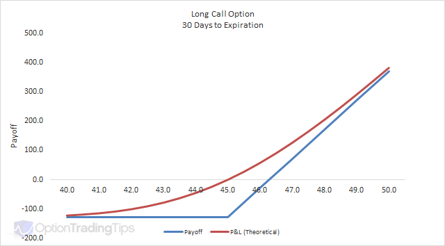 Trade options calls and puts