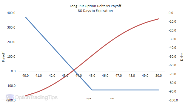 Option trading strategies long put
