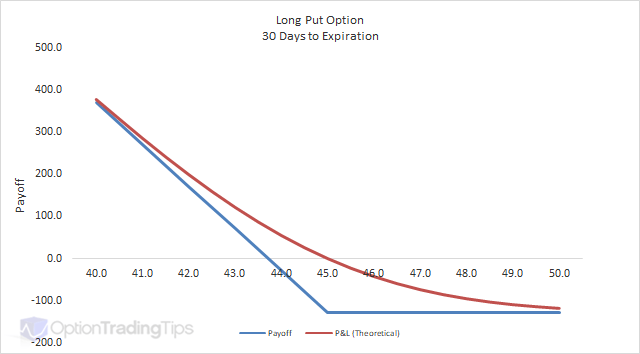 option payoff diagram maker