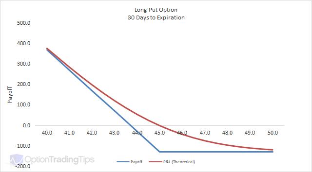 Gamma-Delta Neutral Option Spreads