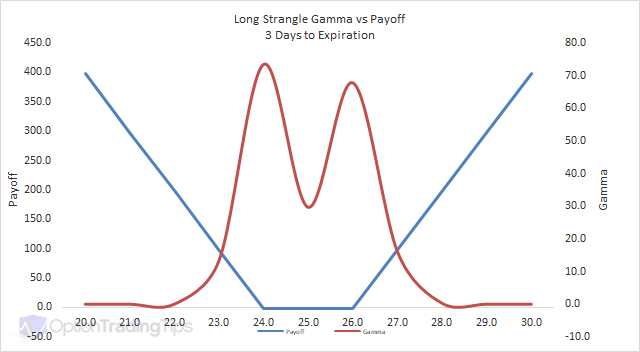 Gamma trading strategies