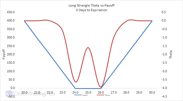 Long Strangle Theta Graph - 3 Days to Expiration