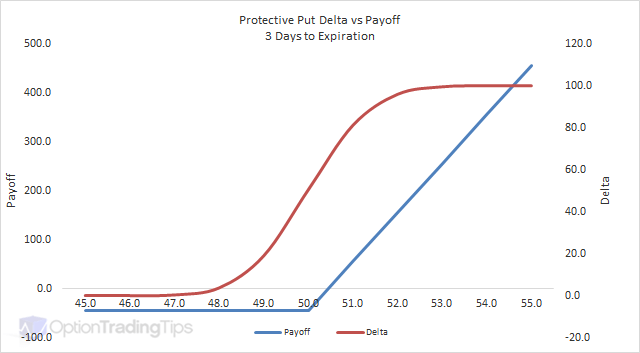 Protective Put Delta Graph - 3 Days to Expiration