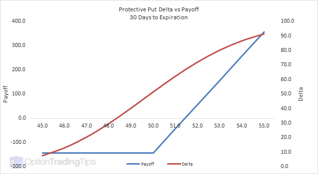 Protective Put Delta Graph - 30 Days to Expiration