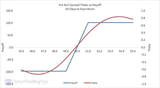 Put Bull Spread Theta Graph - 30 Days to Expiration