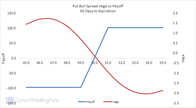 Put Bull Spread Vega Graph - 30 Days to Expiration