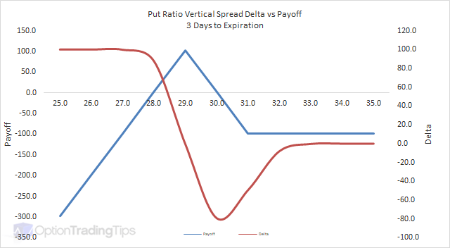 Put Ratio Vertical Spread Delta Graph - 3 Days to Expiration
