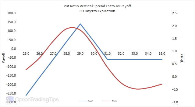 Put Ratio Vertical Spread Theta Graph - 30 Days to Expiration