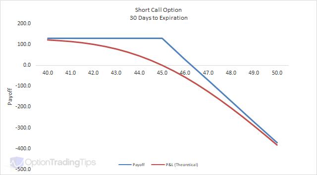 Short Call Optiong