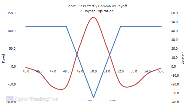 Butterfly option strategy in hindi