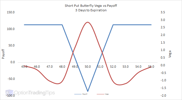 Butterfly Spread Explained | Online Option Trading Guide