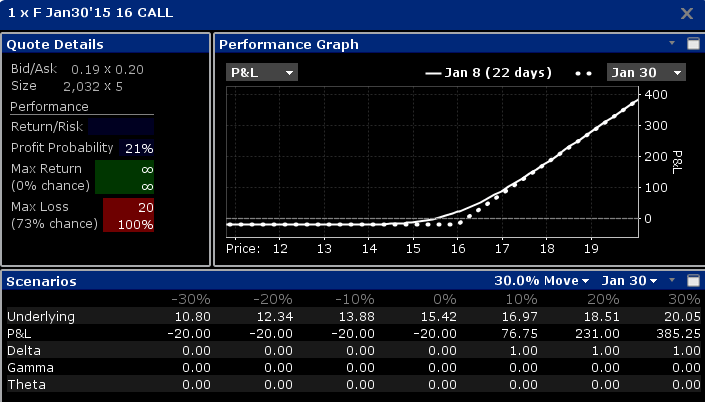 Option Matrix Payoff of Ford Call Option
