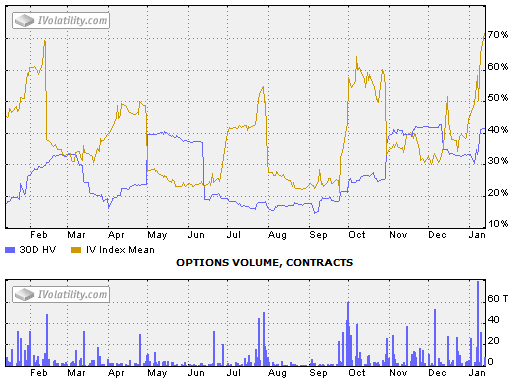 Avp stock options