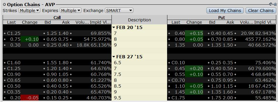 Avp stock options