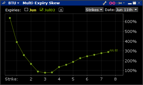 Volatility Skew Graph for BTU