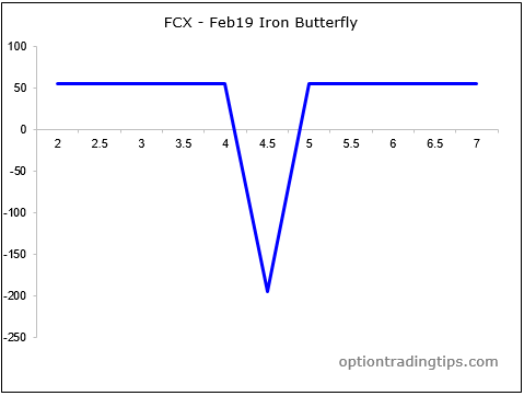 How to construct a butterfly options trade