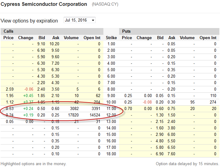 CY Option prices for the 1st June