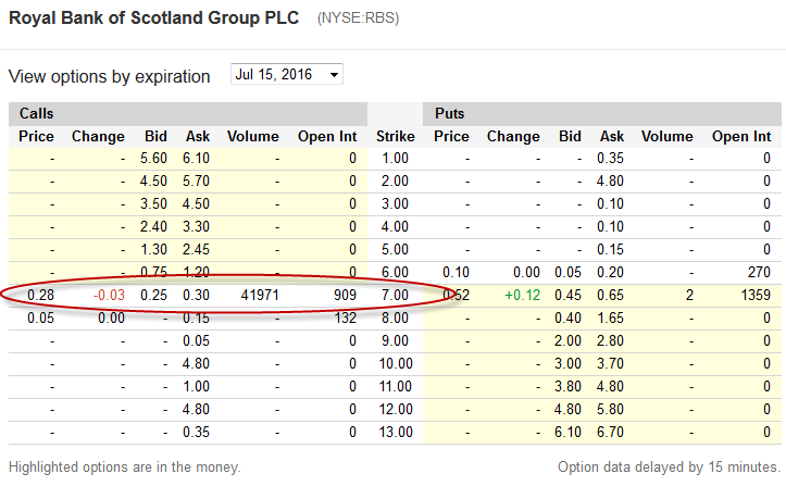 RBS Option prices for the 7th June