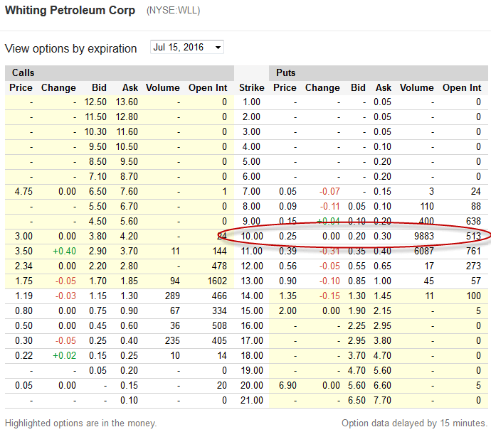 WLL Option prices for the 7th June