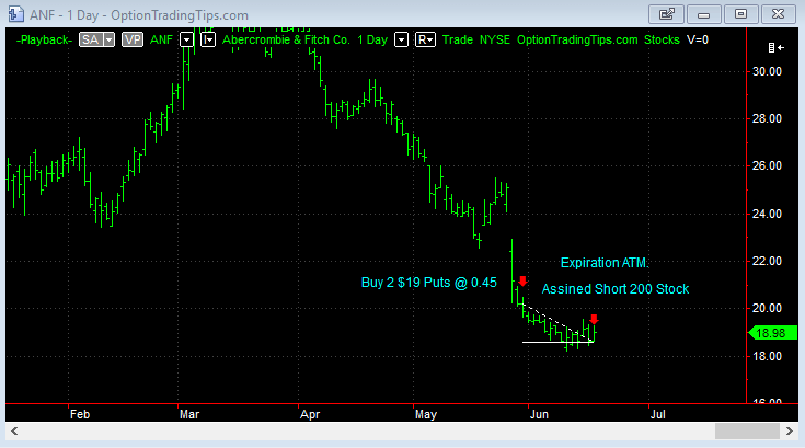 ANF Chart at Option Expiration