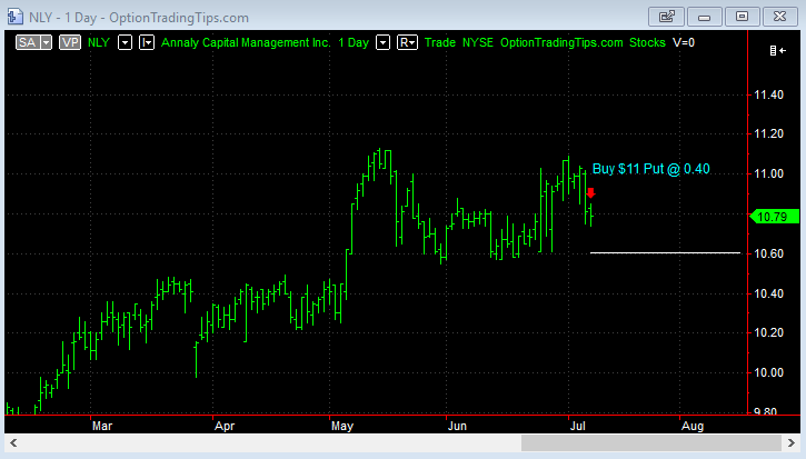 NLY Chart on trade start date