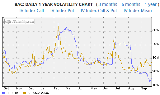 Volatility Graph for BAC on 26th September