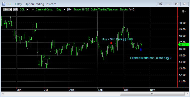 CCL Chart at Option Expiration
